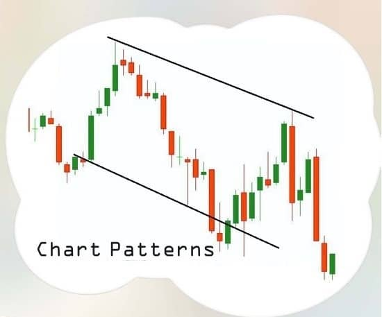 Candlestick pattern and Chart pattern